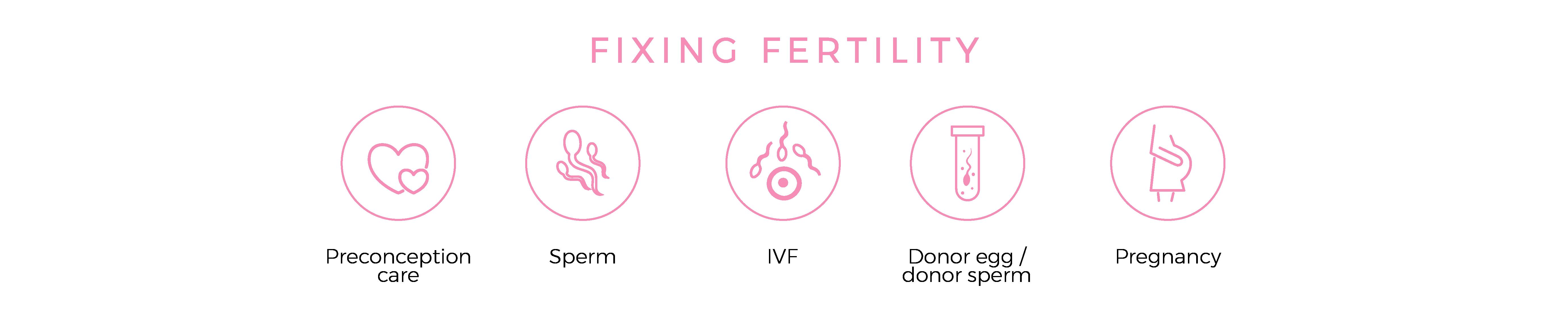 Fixing Fertility Icons 2 01